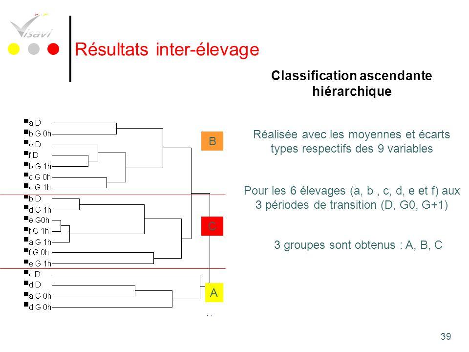 39 Classification ascendante hiérarchique Réalisée avec les moyennes et écarts types respectifs des 9 variables Pour les 6 élevages (a, b, c, d, e et
