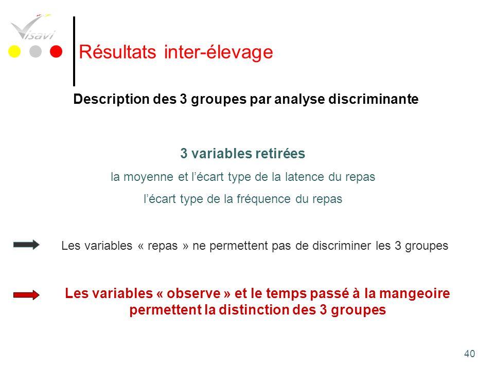 40 Résultats inter-élevage Description des 3 groupes par analyse discriminante 3 variables retirées la moyenne et lécart type de la latence du repas l