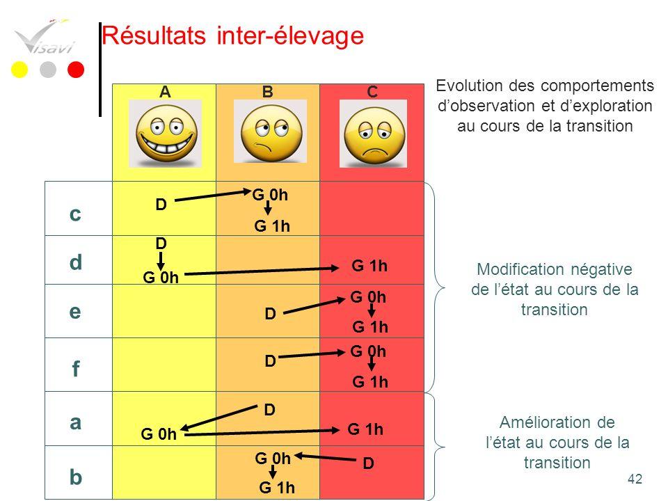 42 a b c d e f ABC D G 0h G 1h D G 0h G 1h D G 0h G 1h D G 0h G 1h D G 0h G 1h D G 0h Résultats inter-élevage Evolution des comportements dobservation