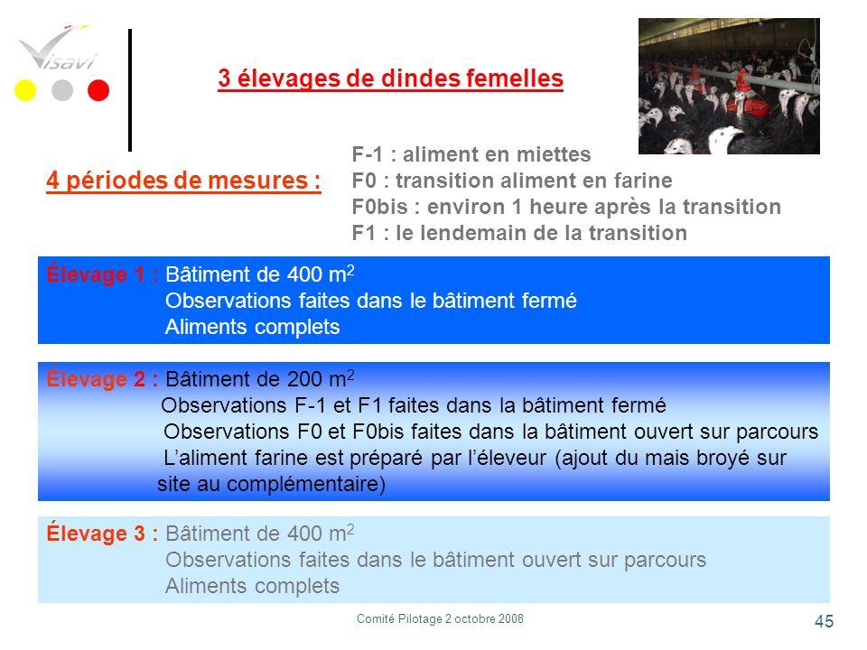 45 3 élevages de dindes femelles F-1 : aliment en miettes F0 : transition aliment en farine F0bis : environ 1 heure après la transition F1 : le lendem