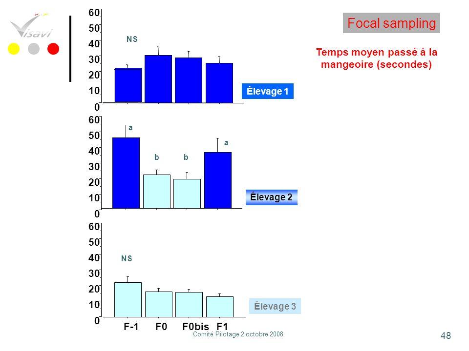 48 Temps moyen passé à la mangeoire (secondes) Focal sampling 0 10 20 30 40 50 60 NS Élevage 1 0 10 20 30 40 50 60 a a bb Élevage 2 F-1F0F0bisF1 0 10