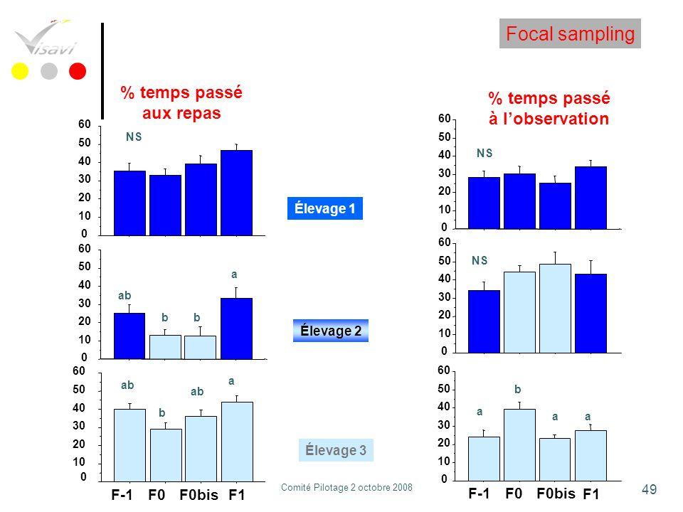 49 % temps passé aux repas % temps passé à lobservation 0 10 20 30 40 50 60 NS 0 10 20 30 40 50 60 NS 0 10 20 30 40 50 60 a ab bb 0 10 20 30 40 50 60