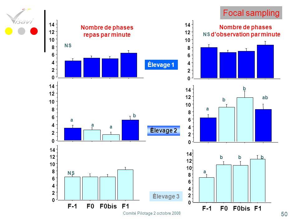 50 Nombre de phases repas par minute Nombre de phases dobservation par minute NS b a a a 0 2 4 6 8 10 12 14 NS 0 2 4 6 8 10 12 14 0 2 4 6 8 10 12 14 N