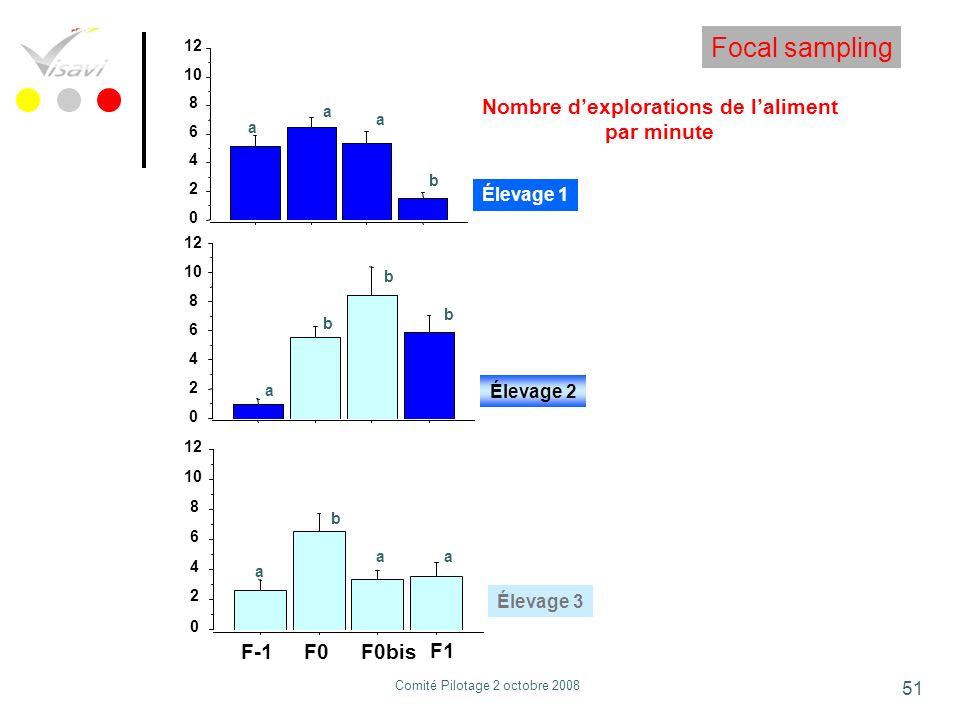 51 0 2 4 6 8 10 12 0 2 4 6 8 10 12 0 2 4 6 8 10 12 F-1F0F0bis F1 Nombre dexplorations de laliment par minute a a b a b b b a a b aa Focal sampling Éle