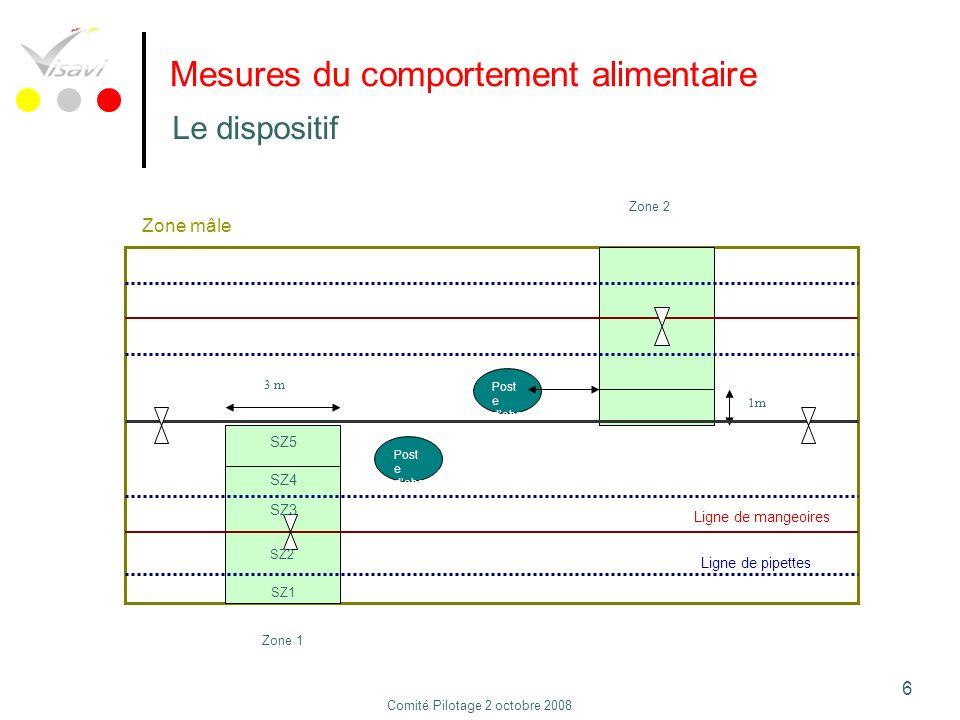 97 Conclusion Effet de la transition 1.Diminution de lingestion 2.