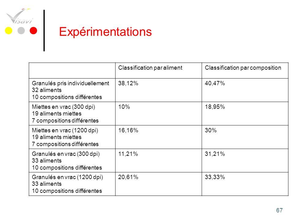67 Classification par alimentClassification par composition Granulés pris individuellement 32 aliments 10 compositions différentes 38,12%40,47% Miette