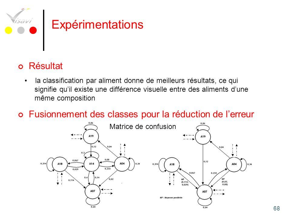 68 Expérimentations Résultat la classification par aliment donne de meilleurs résultats, ce qui signifie quil existe une différence visuelle entre des