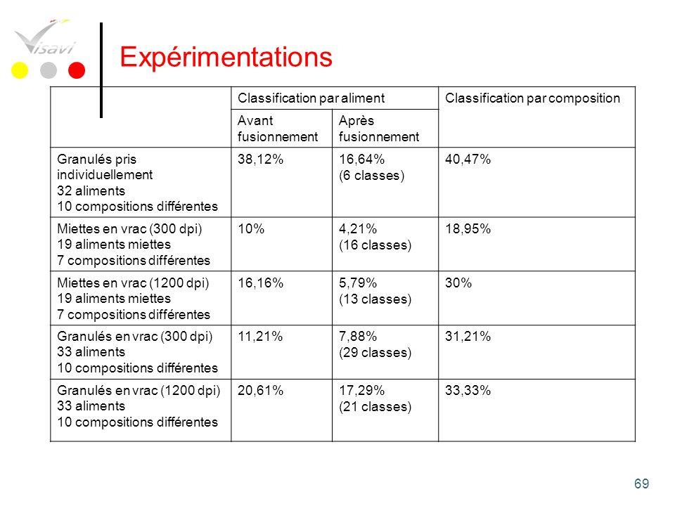 69 Expérimentations Classification par alimentClassification par composition Avant fusionnement Après fusionnement Granulés pris individuellement 32 a