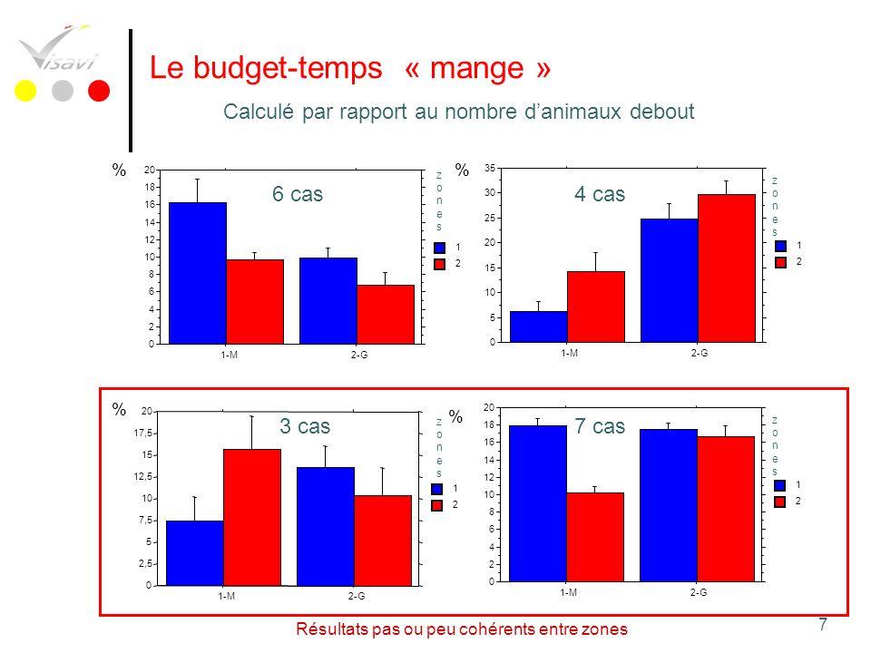 7 Le budget-temps « mange » Calculé par rapport au nombre danimaux debout 0 2,5 5 7,5 10 12,5 15 17,5 20 1-M2-G 2 1 % 0 2 4 6 8 10 12 14 16 18 20 1-M2