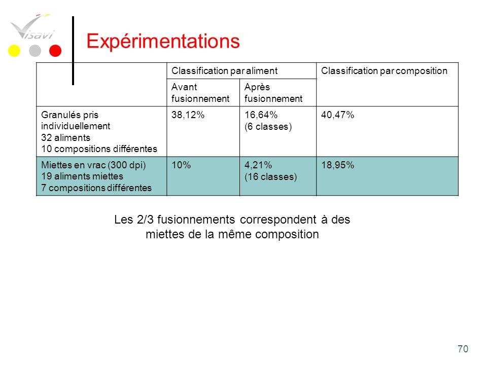 70 Expérimentations Classification par alimentClassification par composition Avant fusionnement Après fusionnement Granulés pris individuellement 32 a