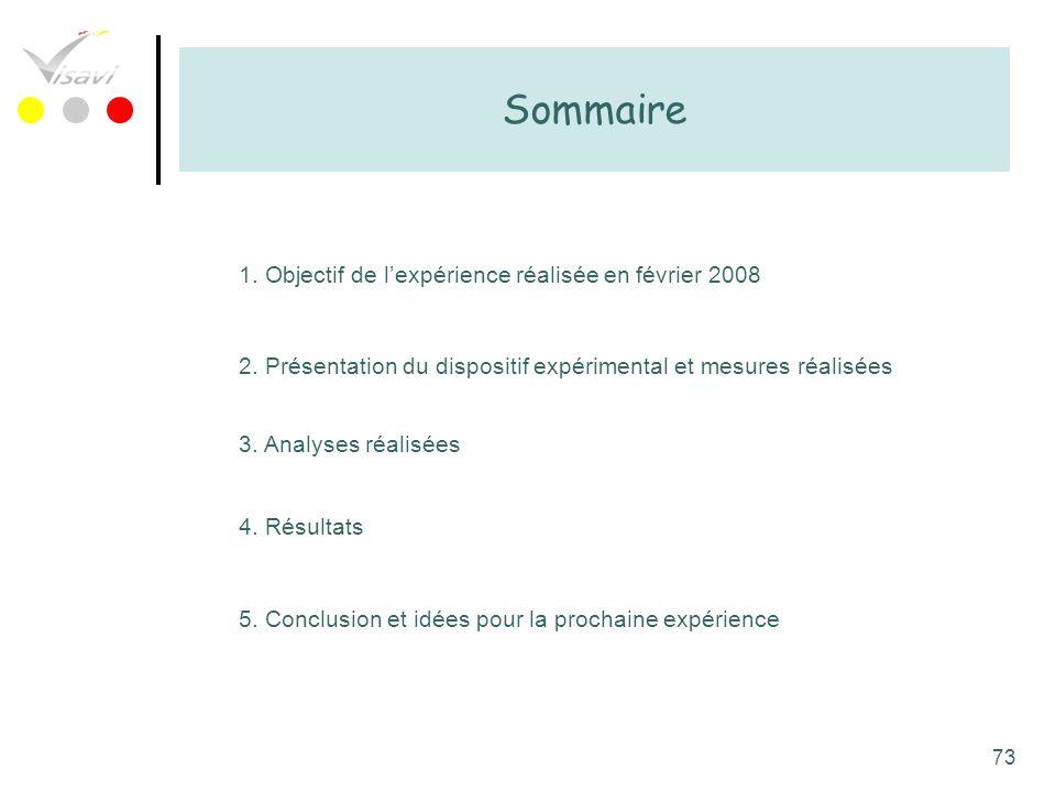73 Sommaire 1. Objectif de lexpérience réalisée en février 2008 2. Présentation du dispositif expérimental et mesures réalisées 3. Analyses réalisées