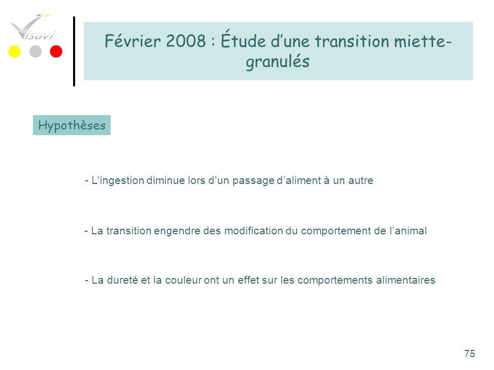 75 Février 2008 : Étude dune transition miette- granulés Hypothèses - Lingestion diminue lors dun passage daliment à un autre - La transition engendre