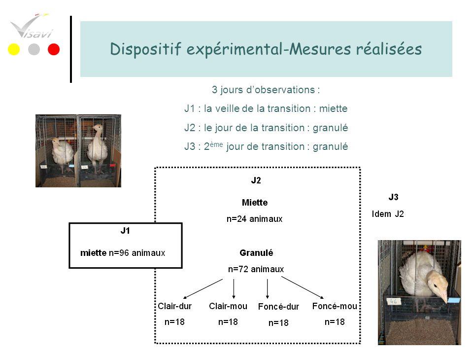 78 Dispositif expérimental-Mesures réalisées 3 jours dobservations : J1 : la veille de la transition : miette J2 : le jour de la transition : granulé