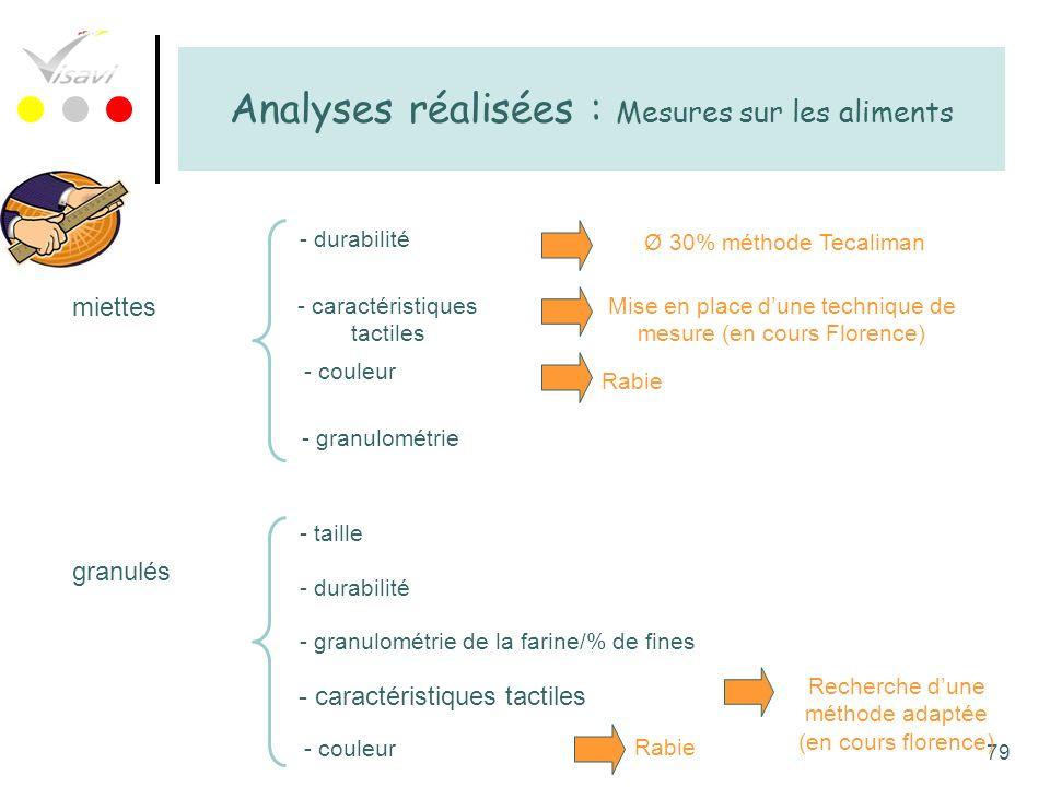 79 Analyses réalisées : Mesures sur les aliments miettes - durabilité - caractéristiques tactiles Mise en place dune technique de mesure (en cours Flo