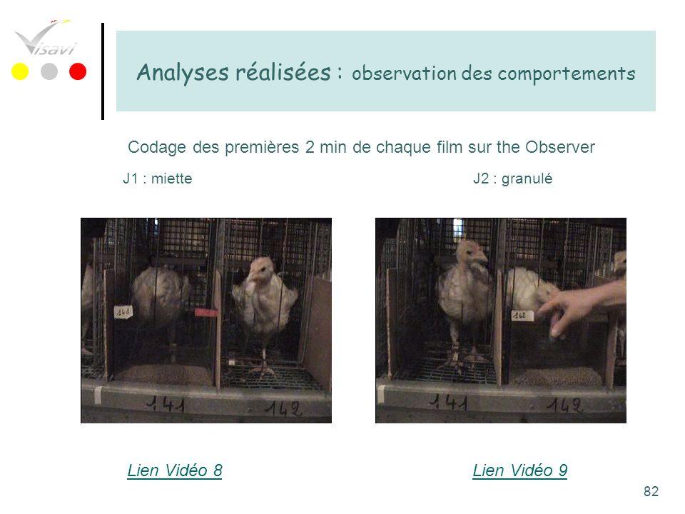 82 Analyses réalisées : observation des comportements Codage des premières 2 min de chaque film sur the Observer J1 : mietteJ2 : granulé Lien Vidéo 8L