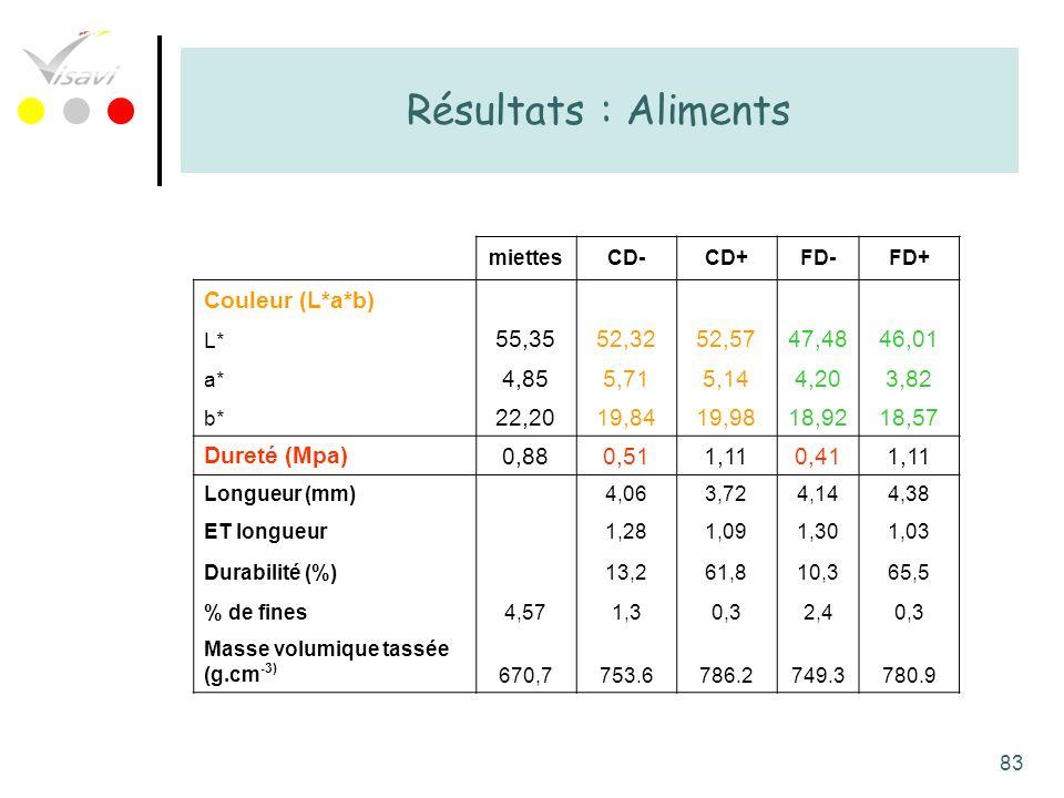 83 Résultats : Aliments miettesCD-CD+FD-FD+ Couleur (L*a*b) L* 55,3552,3252,5747,4846,01 a* 4,855,715,144,203,82 b* 22,2019,8419,9818,9218,57 Dureté (