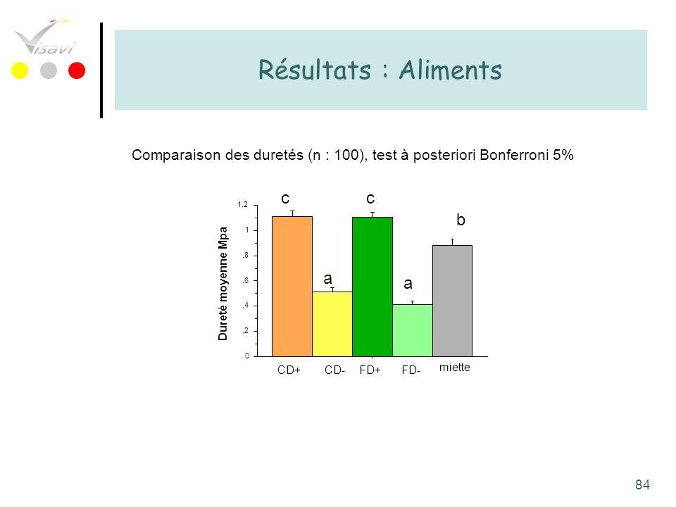 84 Résultats : Aliments miette FD-FD+CD-CD+ 0,2,4,6,8 1 1,2 Dureté moyenne Mpa a b c a c Comparaison des duretés (n : 100), test à posteriori Bonferro