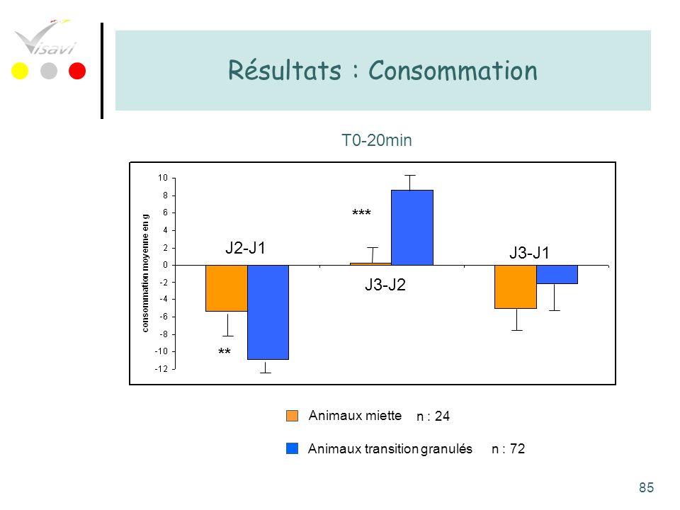 85 Résultats : Consommation T0-20min Animaux miette Animaux transition granulés J2-J1 J3-J2 J3-J1 ** *** n : 24 n : 72