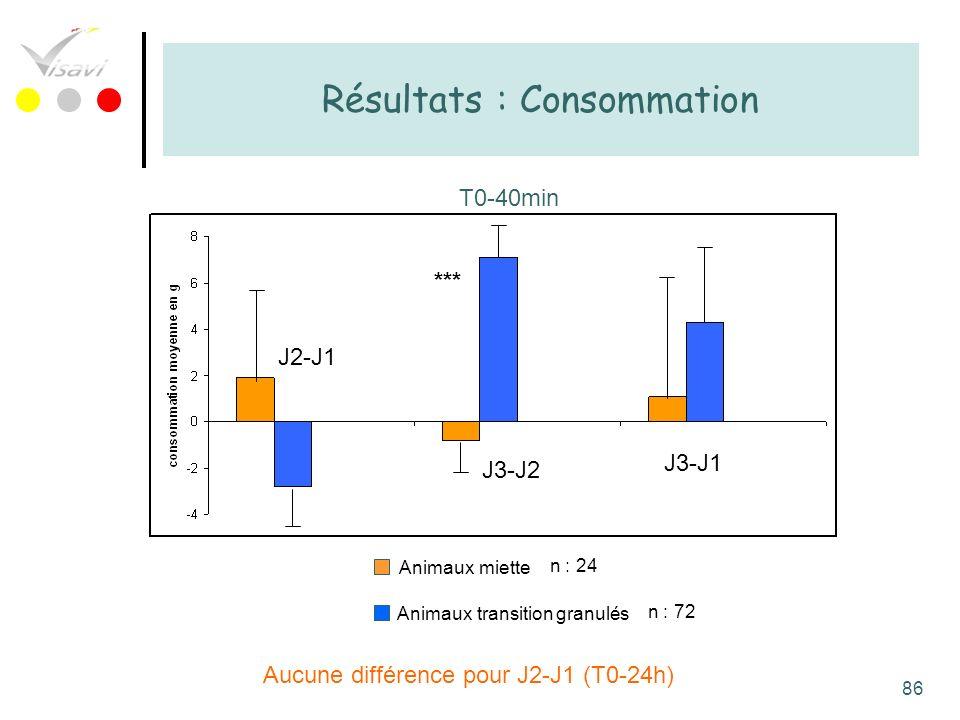 86 Résultats : Consommation T0-40min Animaux miette Animaux transition granulés Aucune différence pour J2-J1 (T0-24h) *** J2-J1 J3-J2 J3-J1 n : 24 n :