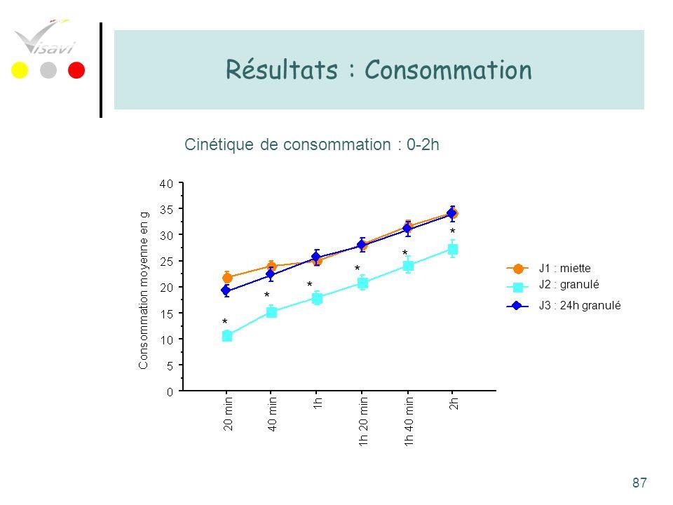 87 Résultats : Consommation Cinétique de consommation : 0-2h * * * * * * J1 : miette J2 : granulé J3 : 24h granulé