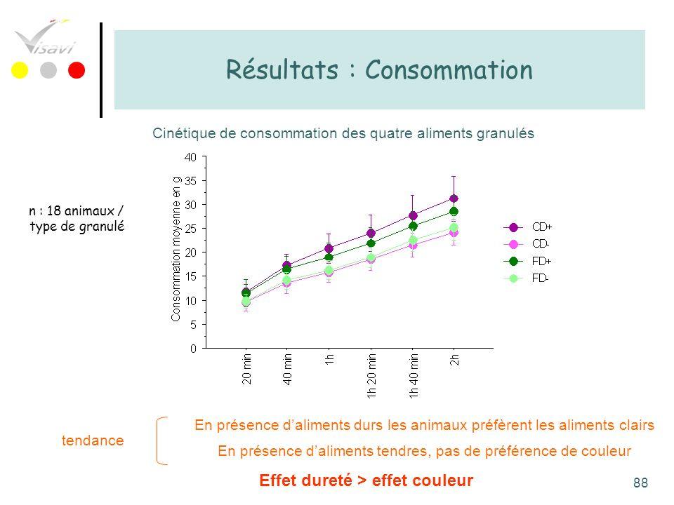 88 Résultats : Consommation Cinétique de consommation des quatre aliments granulés n : 18 animaux / type de granulé En présence daliments durs les ani