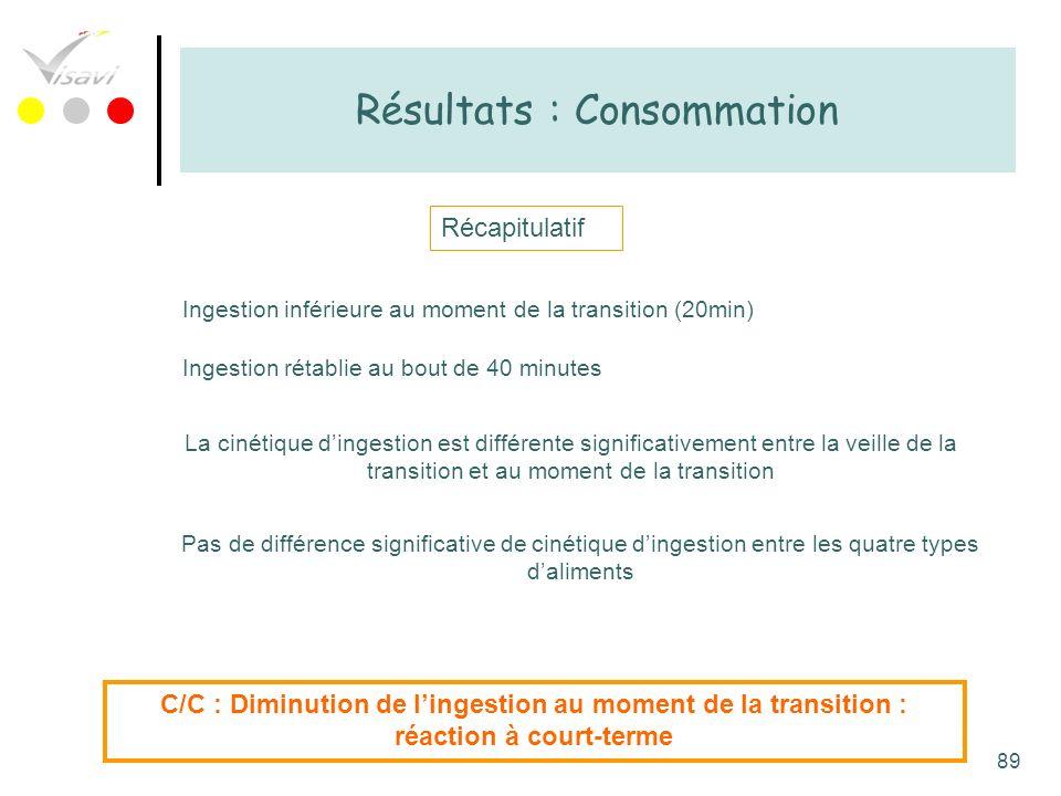 89 Résultats : Consommation Récapitulatif Ingestion inférieure au moment de la transition (20min) Ingestion rétablie au bout de 40 minutes La cinétiqu