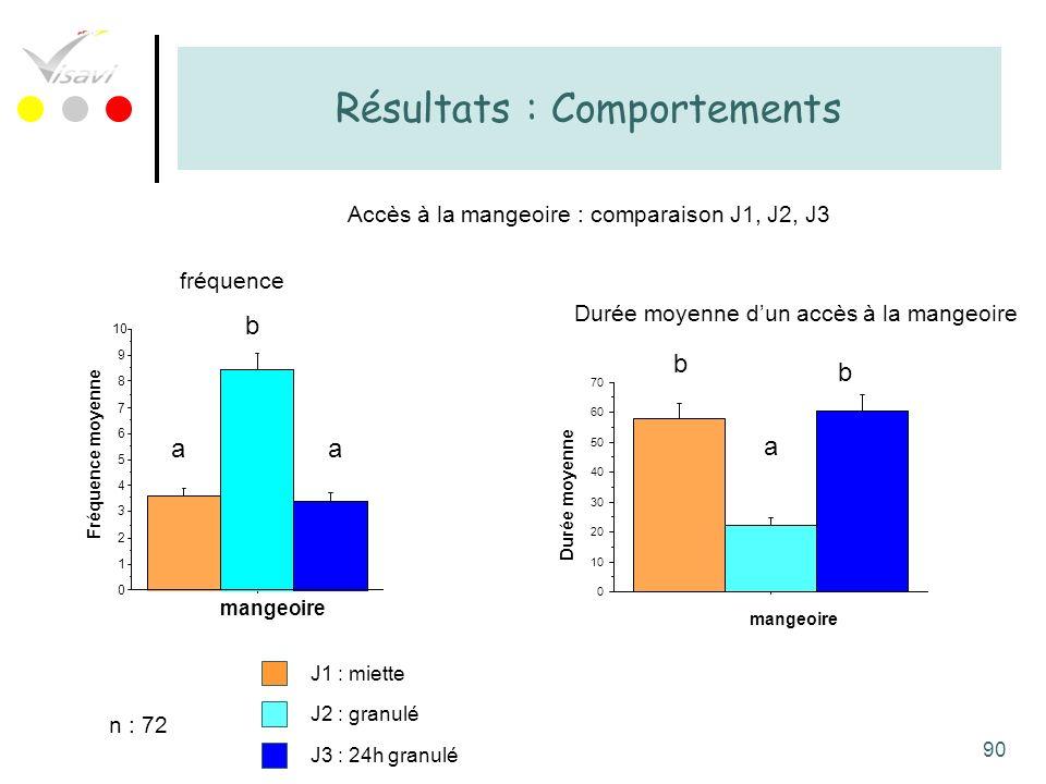 90 Résultats : Comportements Accès à la mangeoire : comparaison J1, J2, J3 J3 : 24h granulé J2 : granulé J1 : miette 0 1 2 3 4 5 6 7 8 9 10 Fréquence