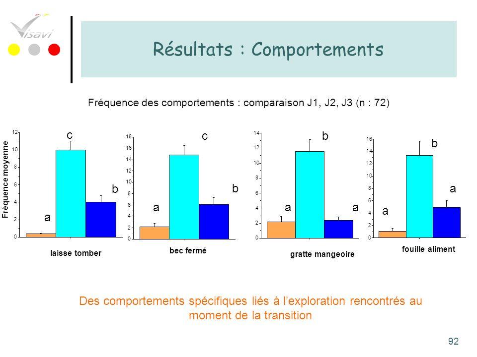 92 Résultats : Comportements Des comportements spécifiques liés à lexploration rencontrés au moment de la transition 0 2 4 6 8 10 12 Fréquence moyenne