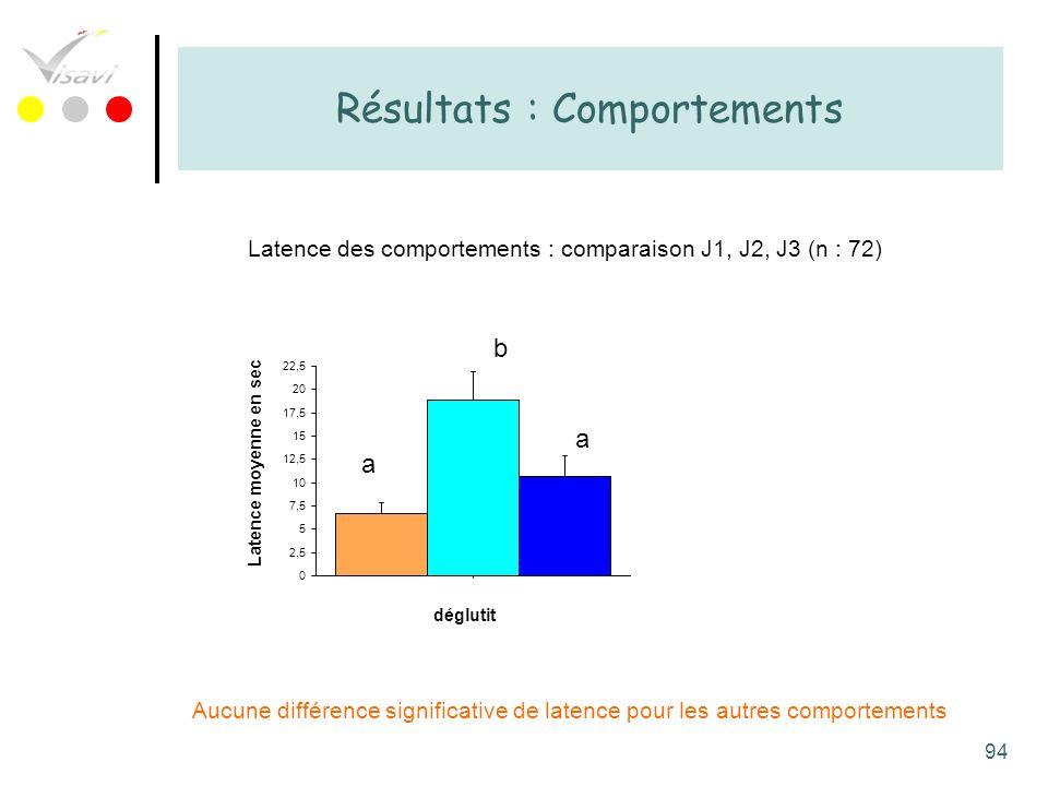 94 Résultats : Comportements Latence des comportements : comparaison J1, J2, J3 (n : 72) Aucune différence significative de latence pour les autres co