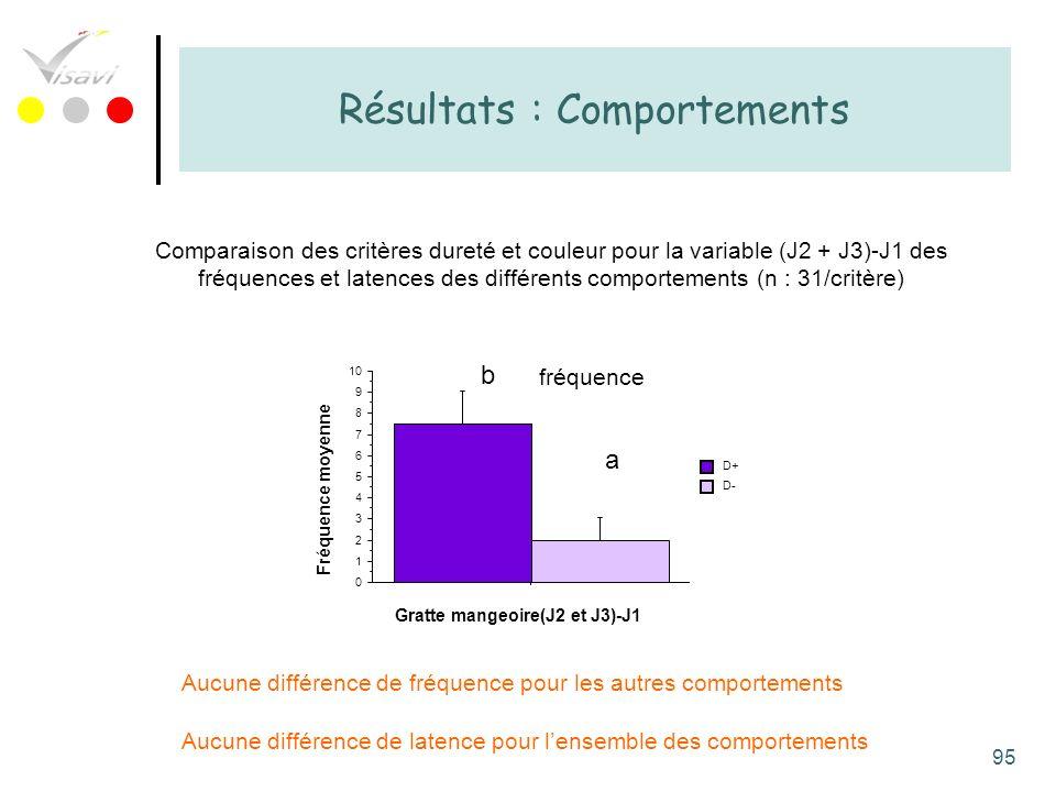 95 Résultats : Comportements Comparaison des critères dureté et couleur pour la variable (J2 + J3)-J1 des fréquences et latences des différents compor