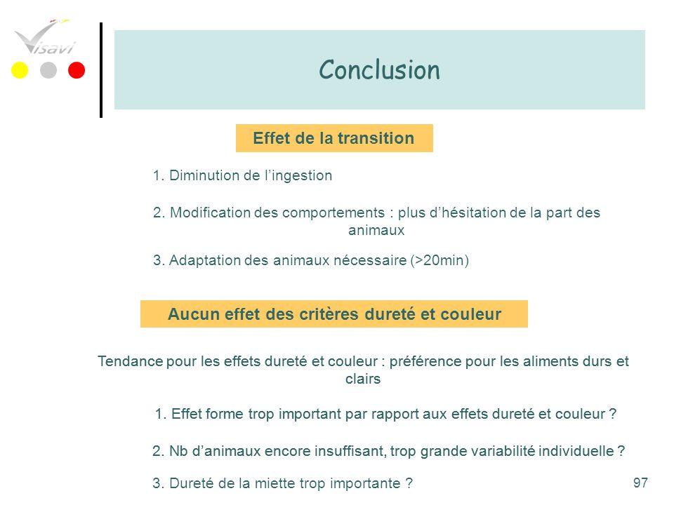 97 Conclusion Effet de la transition 1. Diminution de lingestion 2. Modification des comportements : plus dhésitation de la part des animaux 3. Adapta