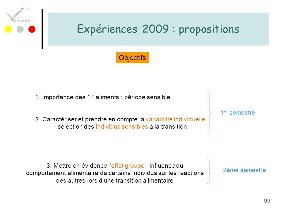 99 Expériences 2009 : propositions Objectifs 2. Caractériser et prendre en compte la variabilité individuelle : sélection des individus sensibles à la