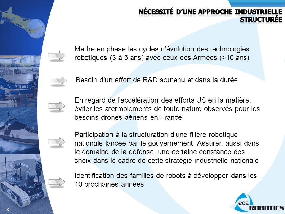 8 Mettre en phase les cycles dévolution des technologies robotiques (3 à 5 ans) avec ceux des Armées (>10 ans) En regard de laccélération des efforts