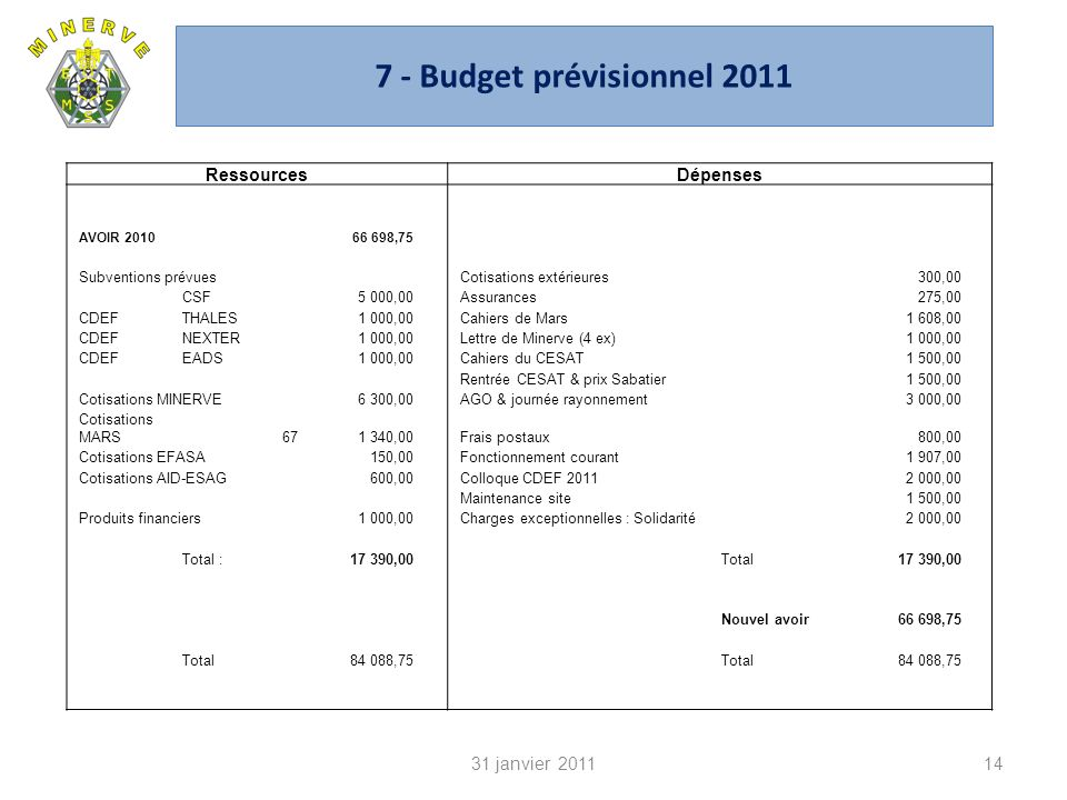 7 - Budget prévisionnel 2011 1431 janvier 2011 RessourcesDépenses AVOIR 201066 698,75 Subventions prévues Cotisations extérieures300,00 CSF5 000,00 Assurances275,00 CDEFTHALES1 000,00 Cahiers de Mars1 608,00 CDEFNEXTER1 000,00 Lettre de Minerve (4 ex)1 000,00 CDEFEADS1 000,00 Cahiers du CESAT1 500,00 Rentrée CESAT & prix Sabatier1 500,00 Cotisations MINERVE6 300,00 AGO & journée rayonnement3 000,00 Cotisations MARS671 340,00 Frais postaux800,00 Cotisations EFASA150,00 Fonctionnement courant1 907,00 Cotisations AID-ESAG600,00 Colloque CDEF 20112 000,00 Maintenance site1 500,00 Produits financiers1 000,00 Charges exceptionnelles : Solidarité2 000,00 Total :17 390,00 Total17 390,00 Nouvel avoir66 698,75 Total84 088,75 Total84 088,75