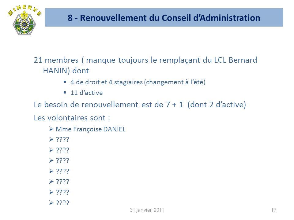 8 - Renouvellement du Conseil dAdministration 21 membres ( manque toujours le remplaçant du LCL Bernard HANIN) dont 4 de droit et 4 stagiaires (changement à lété) 11 dactive Le besoin de renouvellement est de 7 + 1 (dont 2 dactive) Les volontaires sont : Mme Françoise DANIEL ???.