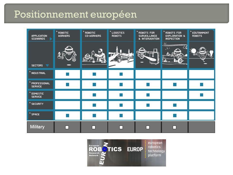 Military Positionnement européen