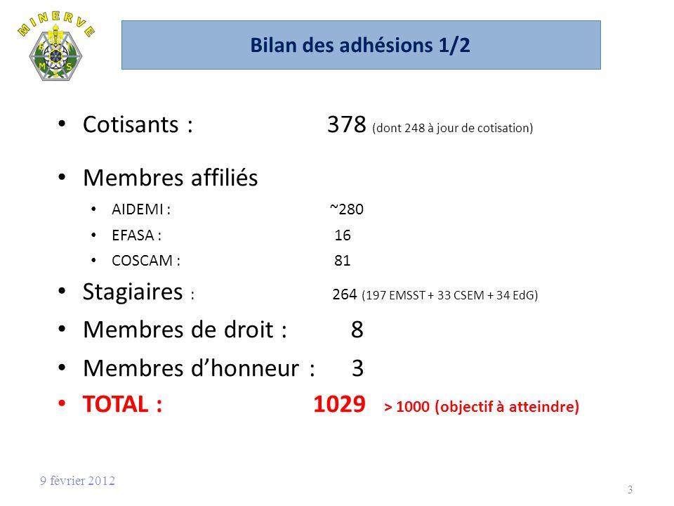Bilan des adhésions 1/2 Cotisants : 378 (dont 248 à jour de cotisation) Membres affiliés AIDEMI : ~280 EFASA : 16 COSCAM : 81 Stagiaires : 264 (197 EMSST + 33 CSEM + 34 EdG) Membres de droit : 8 Membres dhonneur : 3 TOTAL : 1029 > 1000 (objectif à atteindre) 3 9 février 2012