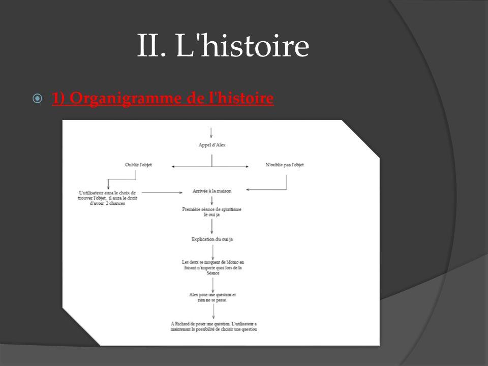 II. L histoire 1) Organigramme de l histoire