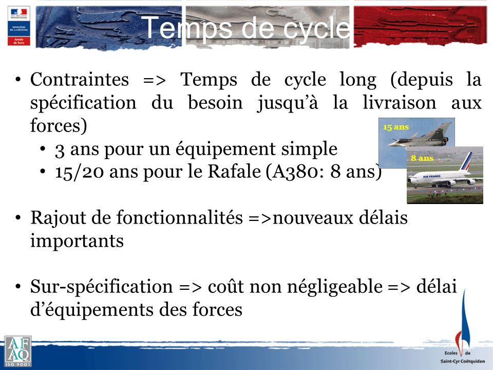 Temps de cycle Contraintes => Temps de cycle long (depuis la spécification du besoin jusquà la livraison aux forces) 3 ans pour un équipement simple 1