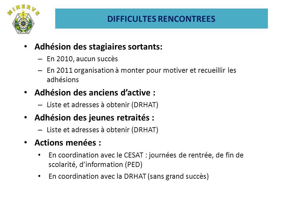 DIFFICULTES RENCONTREES Adhésion des stagiaires sortants: – En 2010, aucun succès – En 2011 organisation à monter pour motiver et recueillir les adhés