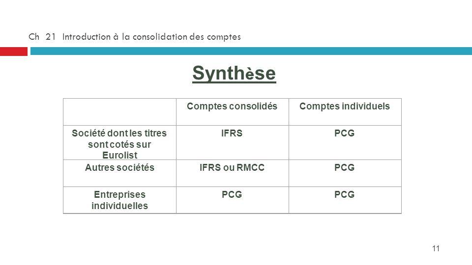 11 Ch 21 Introduction à la consolidation des comptes Synth è se Comptes consolidésComptes individuels Société dont les titres sont cotés sur Eurolist
