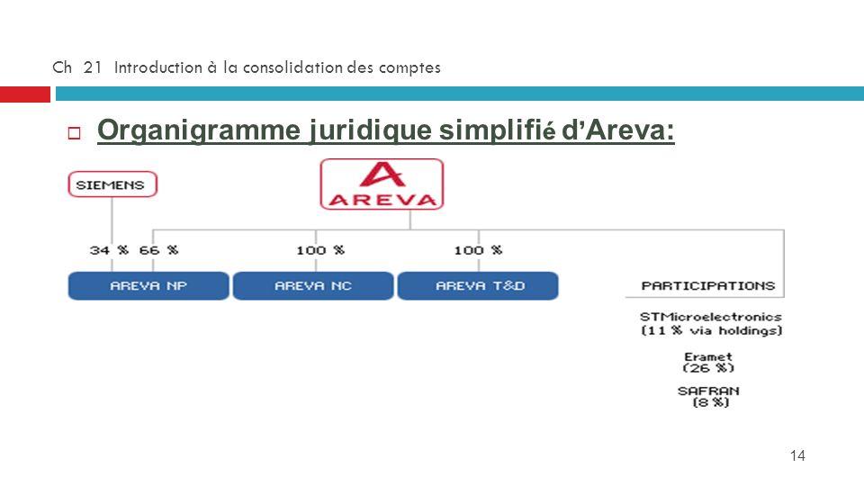 14 Ch 21 Introduction à la consolidation des comptes Organigramme juridique simplifi é d Areva: