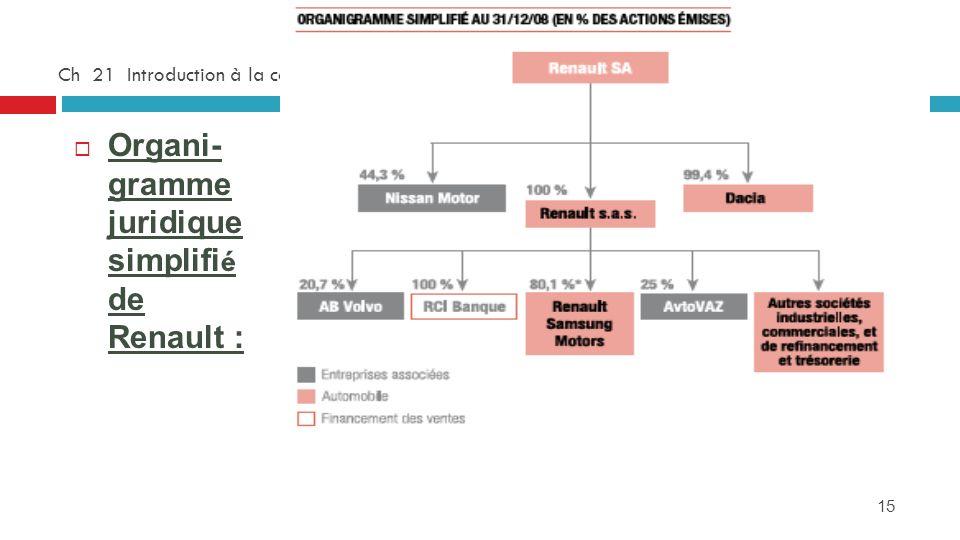 15 Ch 21 Introduction à la consolidation des comptes Organi- gramme juridique simplifi é de Renault :
