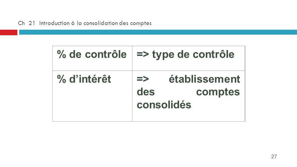 27 Ch 21 Introduction à la consolidation des comptes % de contrôle=> type de contrôle % dintérêt=> établissement des comptes consolidés
