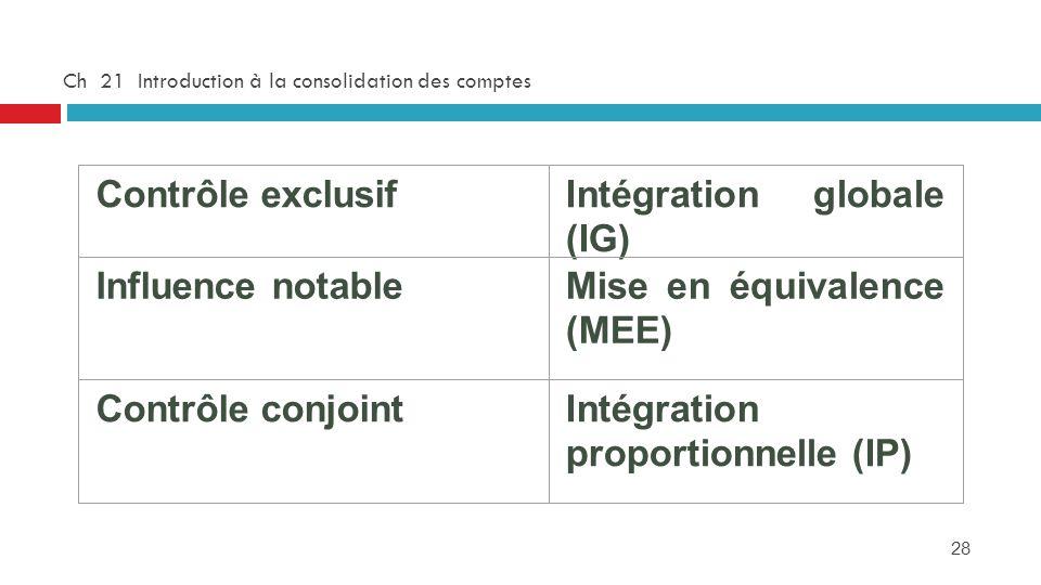 28 Ch 21 Introduction à la consolidation des comptes Contrôle exclusifIntégration globale (IG) Influence notableMise en équivalence (MEE) Contrôle con