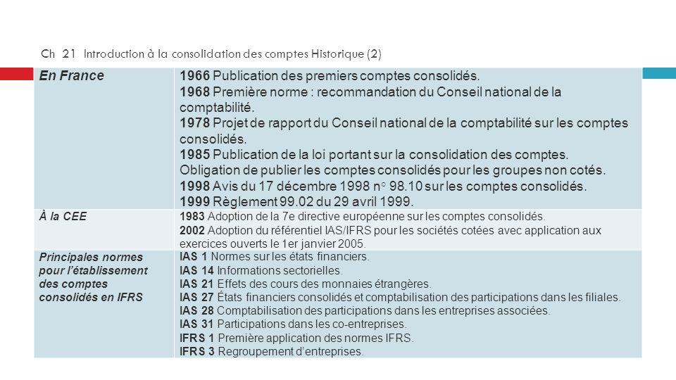 Ch 21 Introduction à la consolidation des comptes Historique (2) En France1966 Publication des premiers comptes consolidés. 1968 Première norme : reco