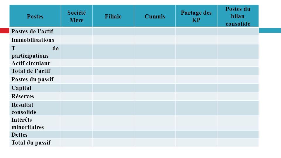 Ch 21 Introduction à la consolidation des comptes Postes Société Mère FilialeCumuls Partage des KP Postes du bilan consolidé Postes de lactif Immobili