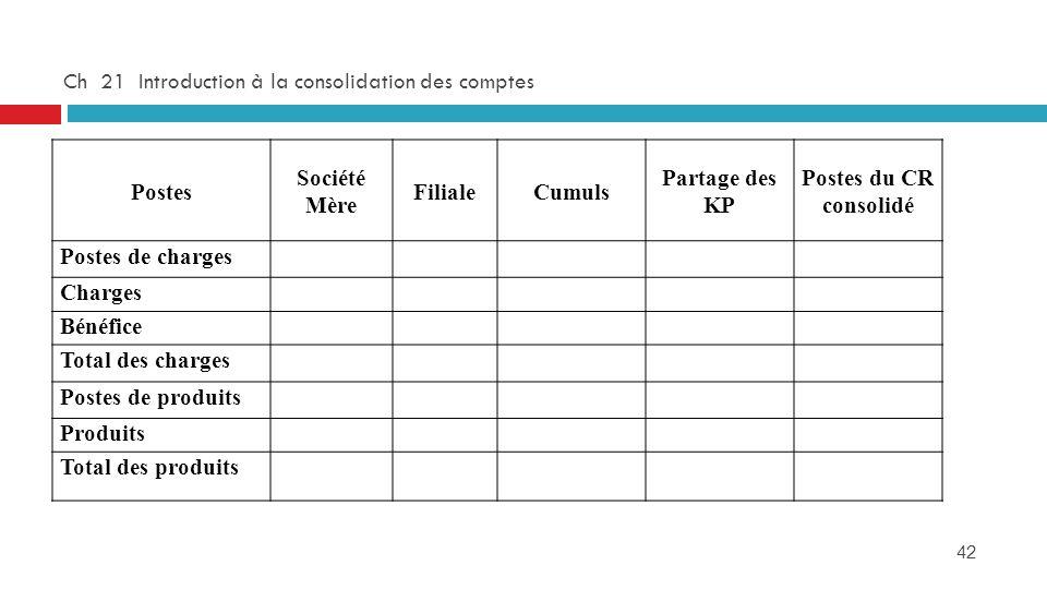 42 Ch 21 Introduction à la consolidation des comptes Postes Société Mère FilialeCumuls Partage des KP Postes du CR consolidé Postes de charges Charges