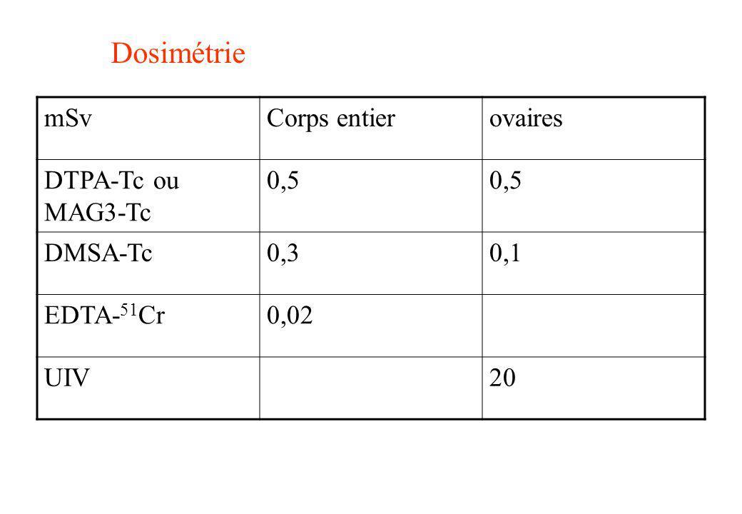 Dosimétrie mSvCorps entierovaires DTPA-Tc ou MAG3-Tc 0,5 DMSA-Tc0,30,1 EDTA- 51 Cr0,02 UIV20