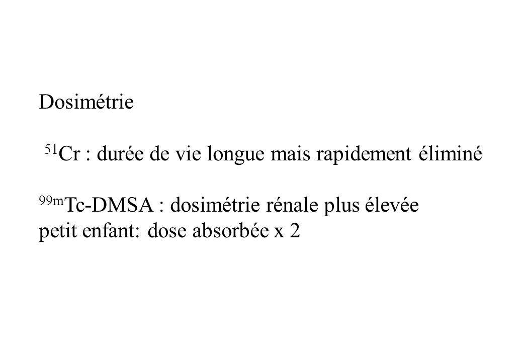 Dosimétrie 51 Cr : durée de vie longue mais rapidement éliminé 99m Tc-DMSA : dosimétrie rénale plus élevée petit enfant: dose absorbée x 2